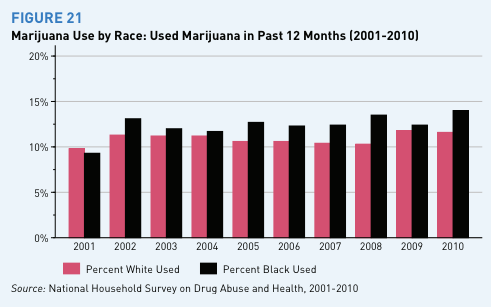 marijuana_use_rate_by_race_year.png